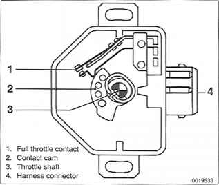 troubleshooting tell throttle position sensor