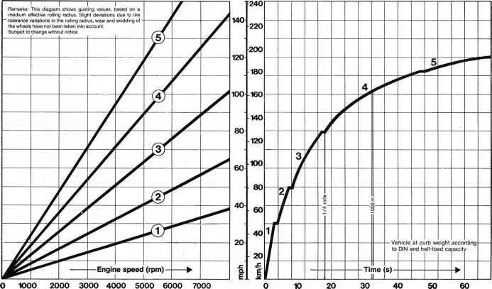 transmission diagramm acceleration curve aai