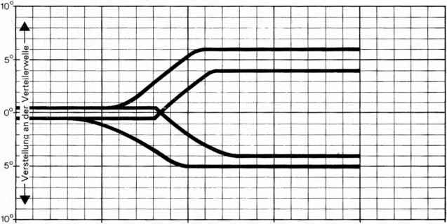 Porsche 968 Timing Curve - Porsche 924 Turbo