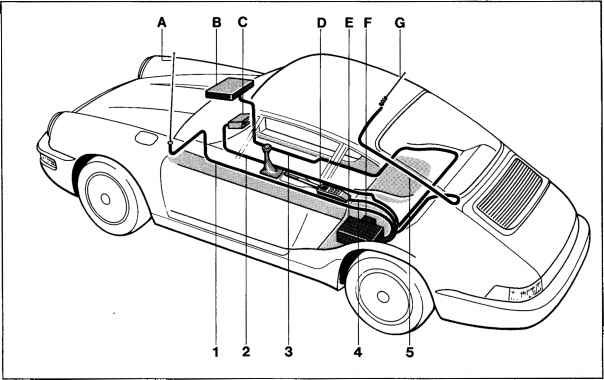 Diagnostic Porsche 964